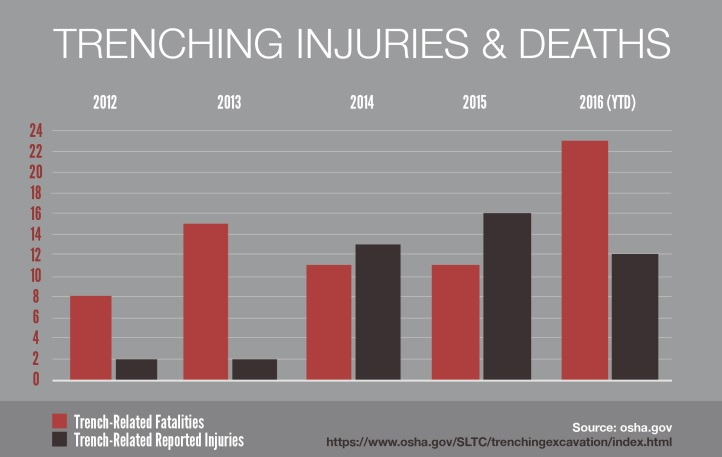 Trench Collapse Fatalities, OSHA, excavation